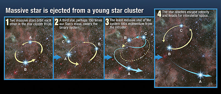 Massive star ejected from young star cluster (artist's impression)