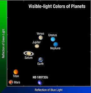 The colour of HD 189733b compared to our Solar System