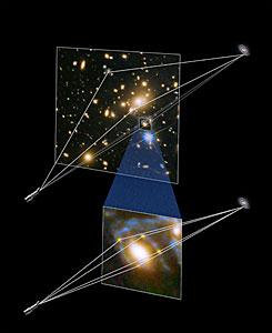 Illustration showing gravitational lensing producing four supernova images