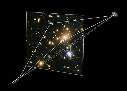 Illustration showing gravitational lensing producing supernova images