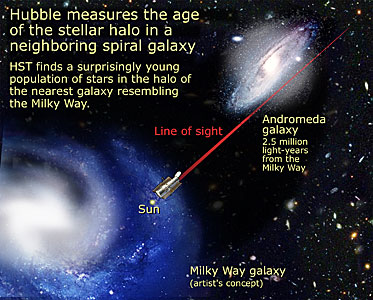 Relative Location of M31 and Milky Way