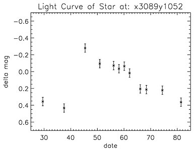 Light Curve of Cepheid Variable in NGC 3370