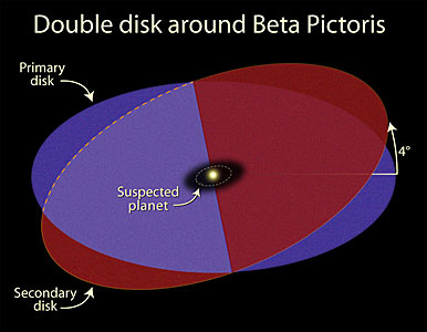 Beta Pictoris - Intersecting Disks Schematic