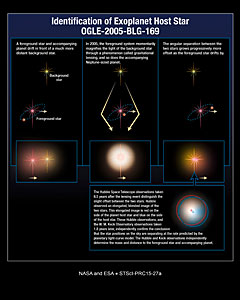 Identifying Planets
