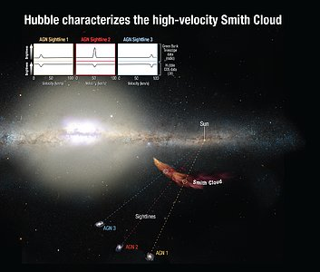 Hubble Characterizes the High-Velocity Smith Cloud