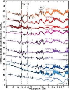 Transmission spectra of hot Jupiters