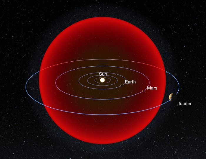 Size of V838 Mono relative to Solar System