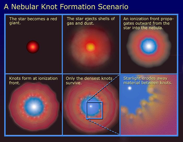 A Nebula Knot Formation Scenario