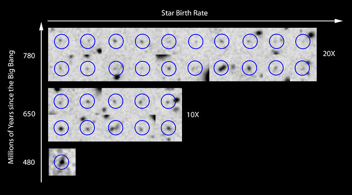 Rate of star birth in the early Universe