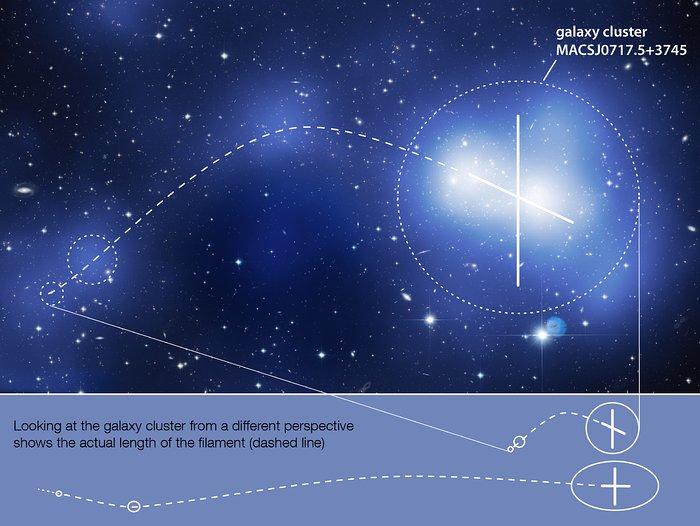 The geometry of MACS J0717
