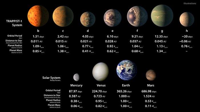 Artist's illustrations of planets in TRAPPIST-1 system and Solar System rocky planets