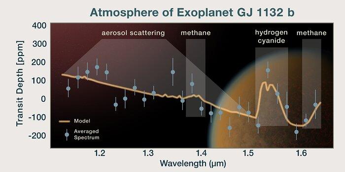 GJ 1132 b's Spectrum