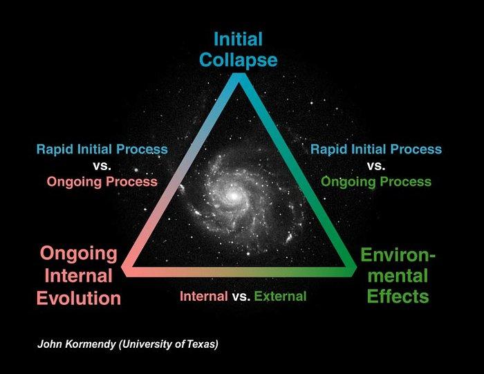 Possible Galaxy Evolution Processes