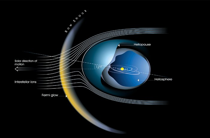 The heliosphere is tilted and the bow shock really exists (annotated version)