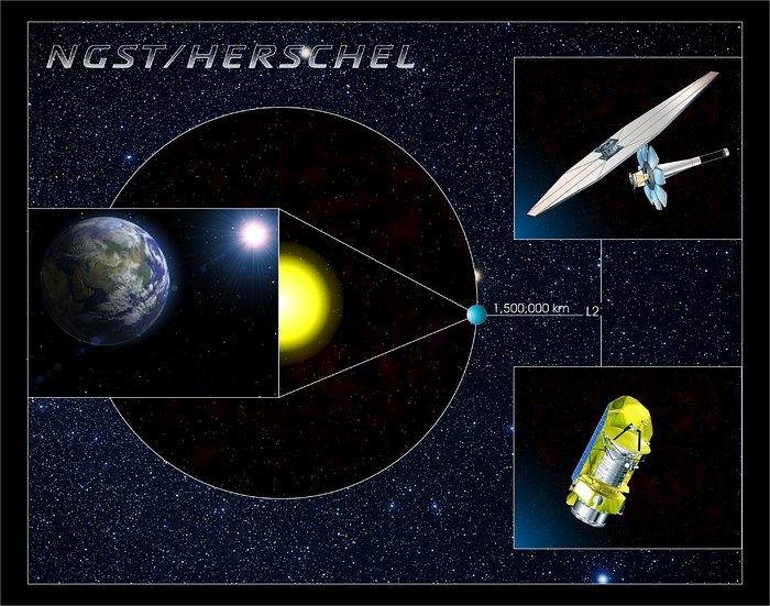 The James Webb Space Telescope and Herschel