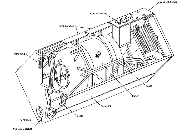 Diagram of NICMOS