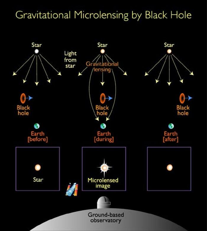 Gravitational microlensing by black hole (Illustration)