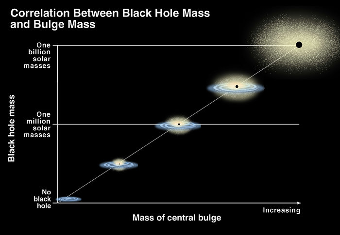Correlation of black hole Mass and bulge mass/brightness