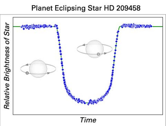 A Planet's telltale signature