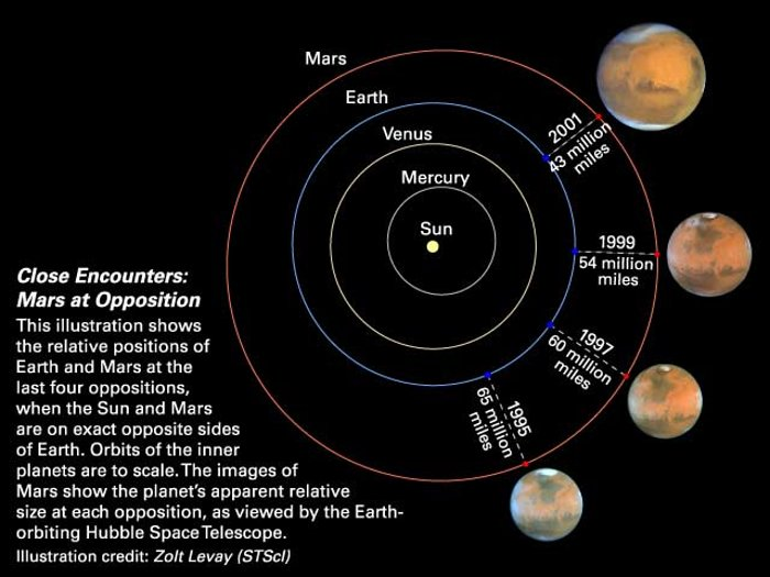 Close Encounters: Mars at Opposition