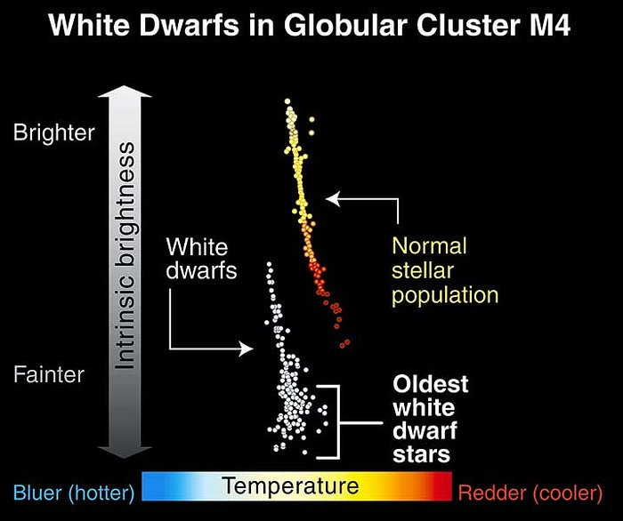 White dwarfs in globular cluster M4
