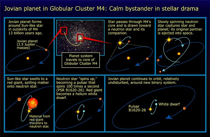 Jovian planet in globular cluster M4: calm bystander in stellar drama