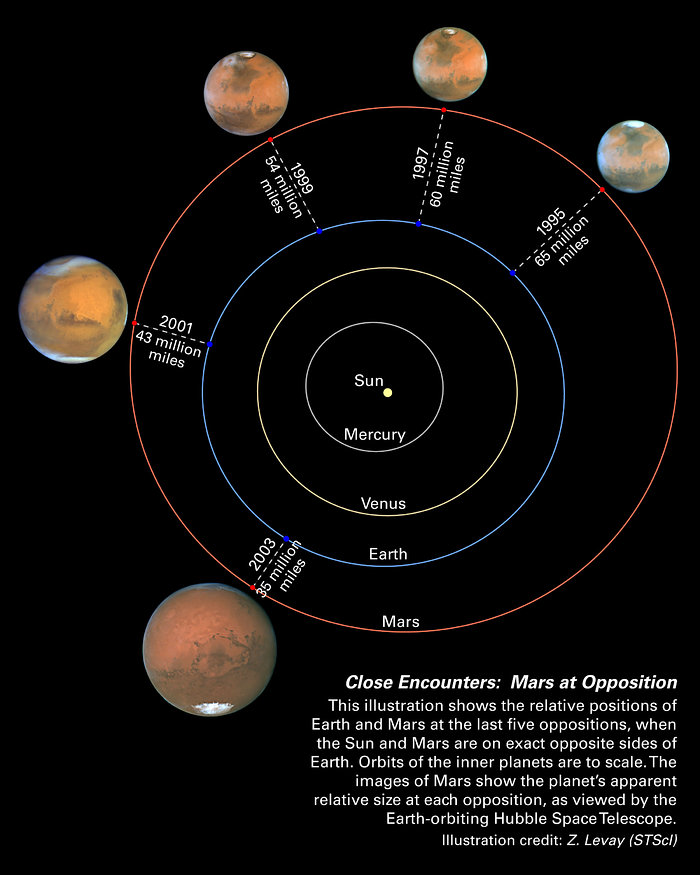 moon location during mars opposition - photo #18