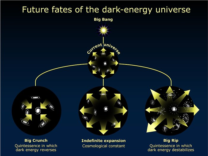 Possible Fates of the Universe