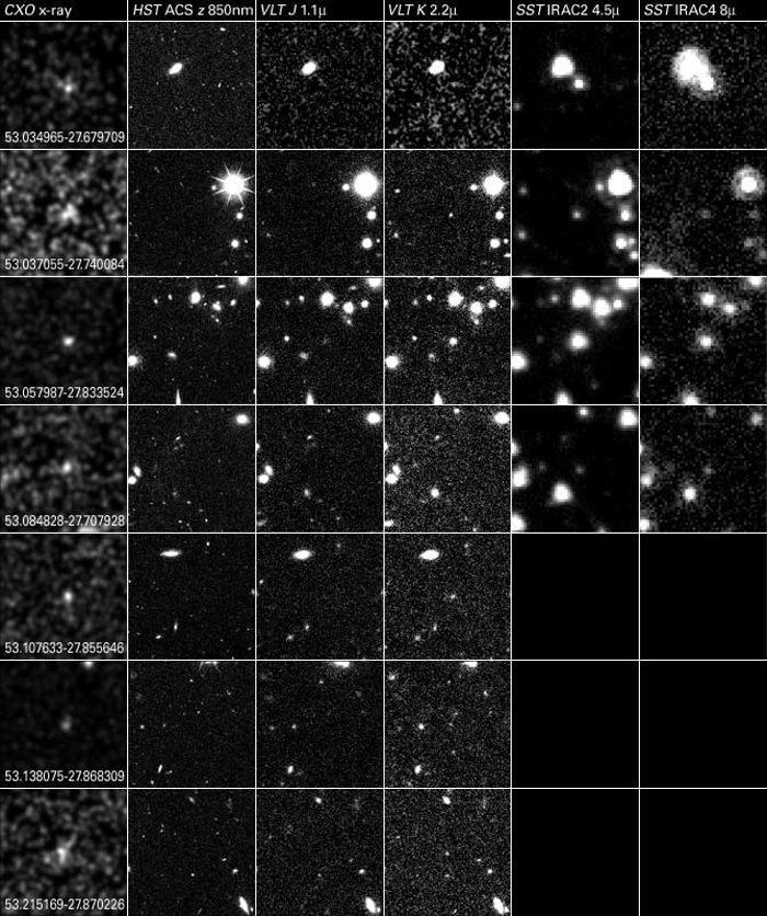 Comparison of 7 AGN Observed with Chandra, Hubble, VLT and Spitzer