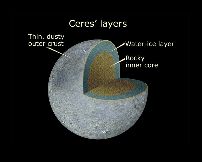 Cutaway View of Ceres