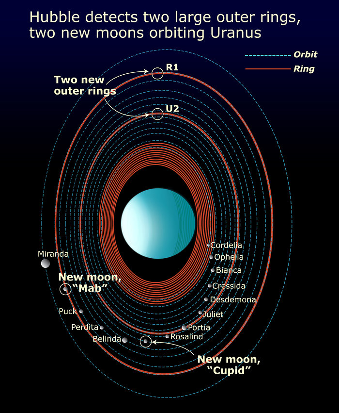 Features in the Uranus System