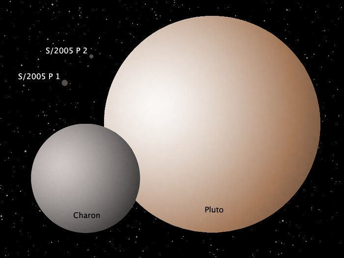 Schematic of the Pluto System