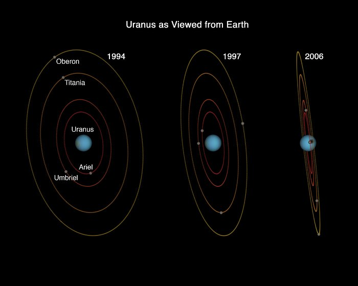 Uranus as Viewed from Earth - 1994, 1997, 2006