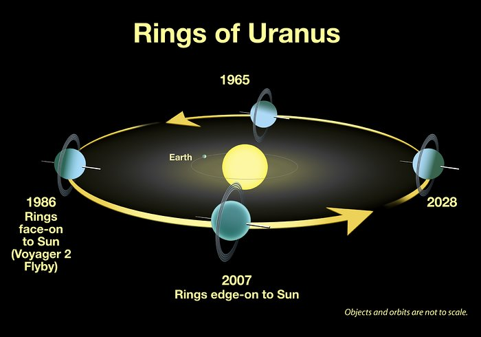 Rings of Uranus