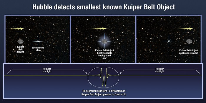 Hubble detects smallest known Kuiper Belt Object