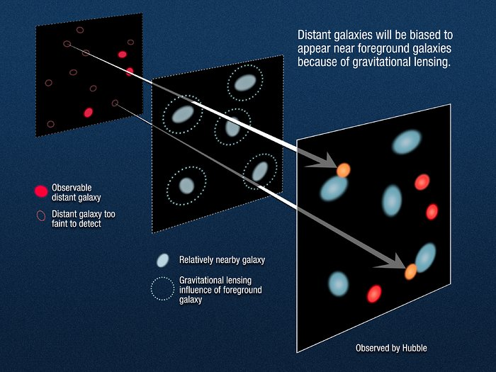 Gravitational lensing of distant galaxies