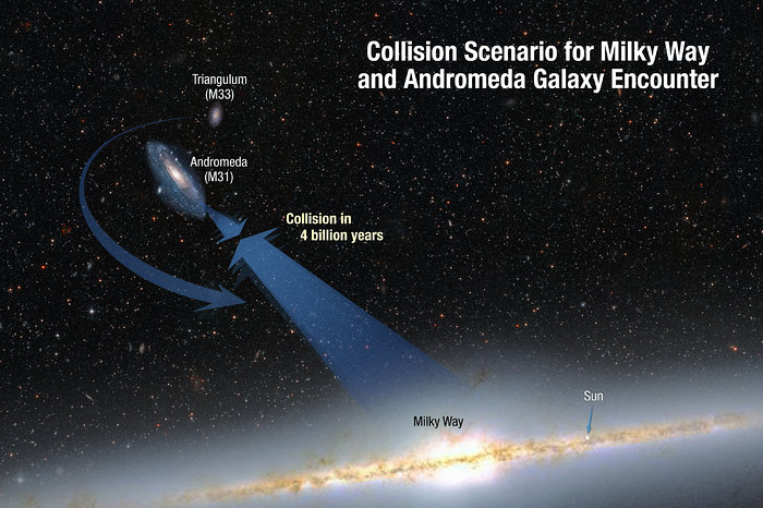Collision Scenario for Milky Way and Andromeda Galaxy Encounter