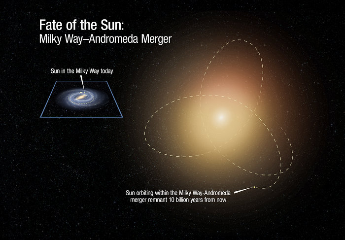 Fate of Sun After Galaxy Collision