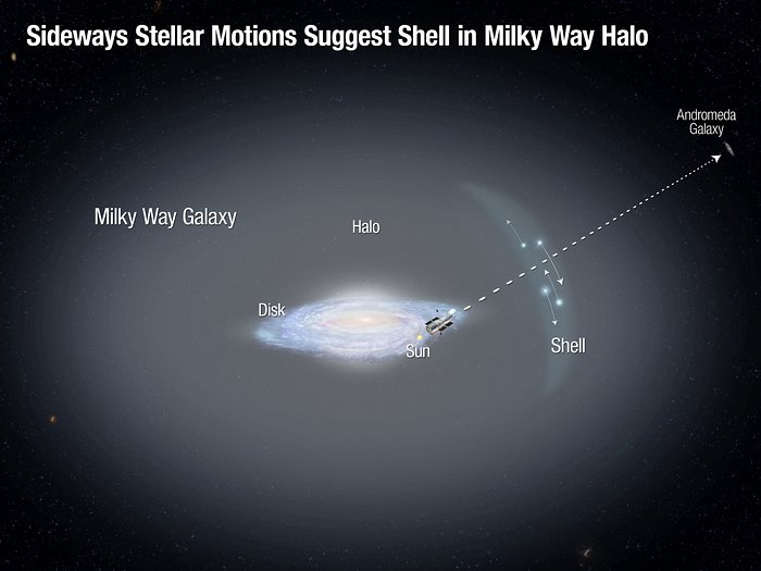 Stellar Motions of Halo Stars in Milky Way
