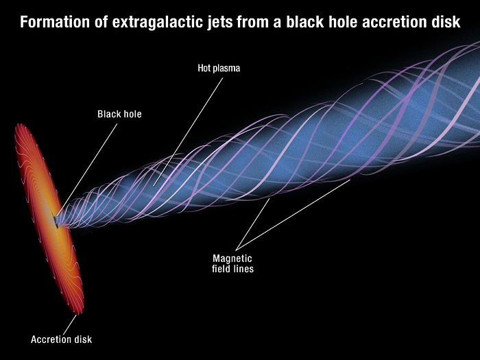 Magnetic funnel around a supermassive black hole