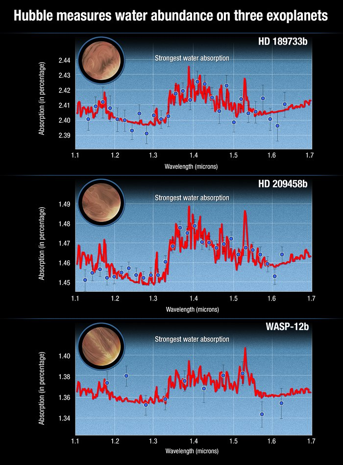 Atmospheric spectra of three hot Jupiters showing water absorption