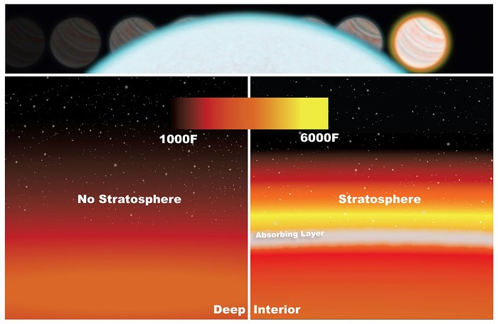 Artist's illustration of temperature inversion in exoplanet's atmosphere