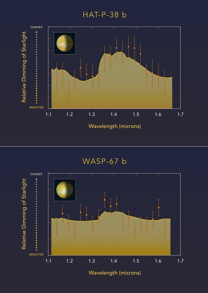 Cloudy versus clear atmospheres on exoplanets WASP-67 b and HAT-P-38 b