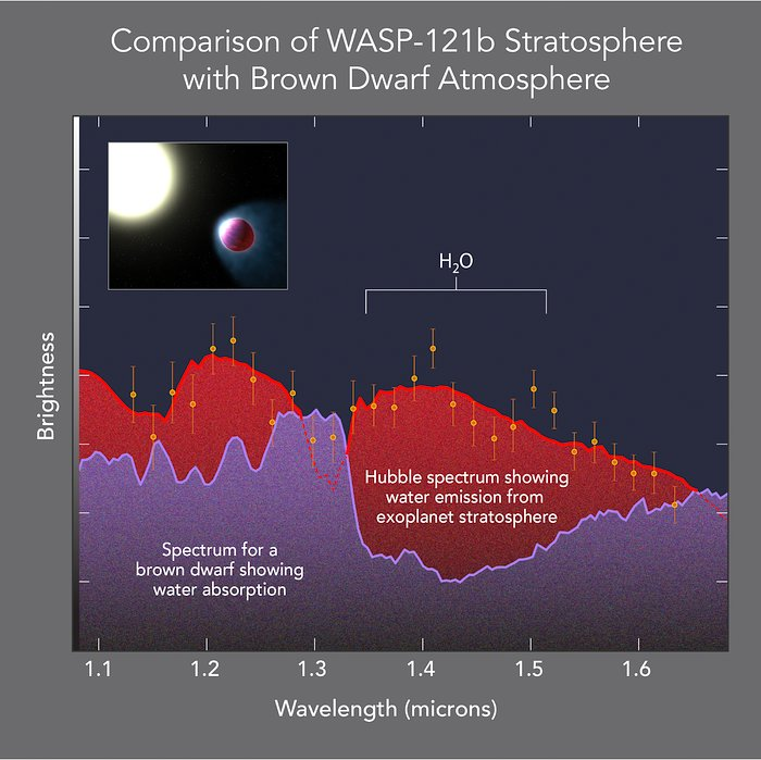 Comparison of WASP-121b stratosphere with brown dwarf atmosphere