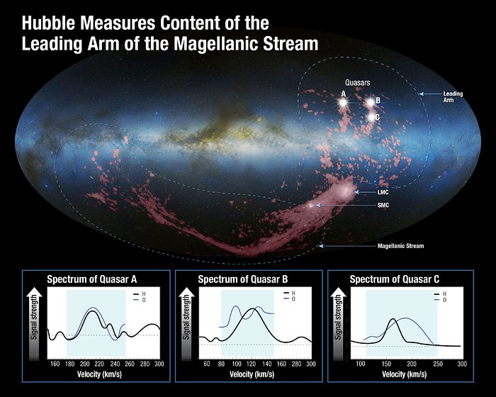 Hubble measures content of the leading arm of the Magellanic Stream