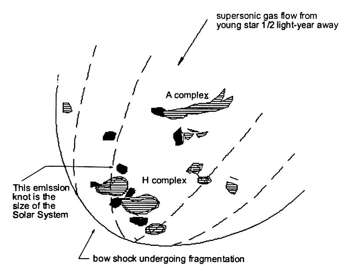 Bow shock illustration