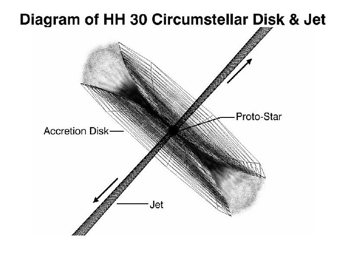 Diagram of HH-30 Circumstellar Disc & Jet