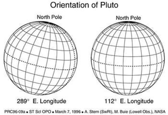Orientation of Pluto