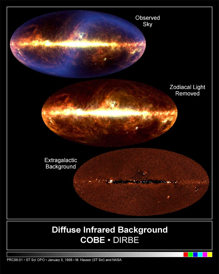 COBE's Infrared View of the Universe