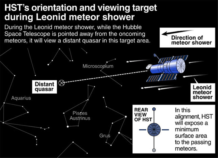 HST's Orientation and Viewing Target During Leonid Meteor Shower